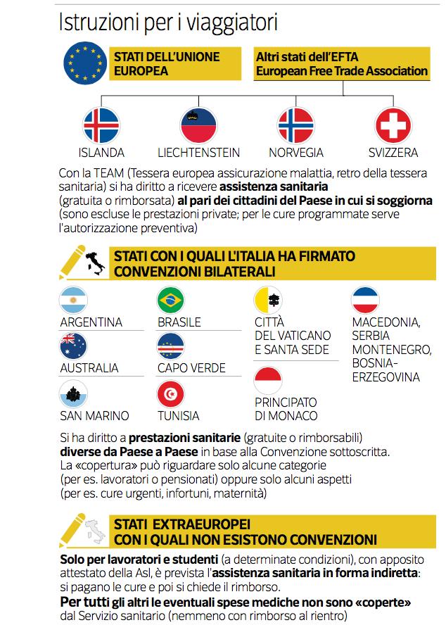 Assicurazione Viaggi Infografica
